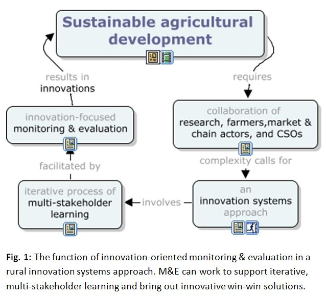 Monitoring & evaluation for learning in rural innovation