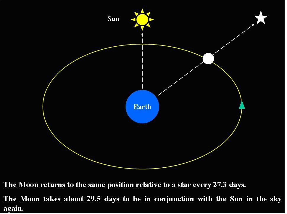 sun earth moon orbit - photo #8