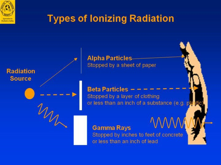 ionizing radiation thesis Item type: phd thesis: title: impact of ionizing radiation on human embryonic stem cells: language: english: abstract: the radiosensitivity of the early developing.