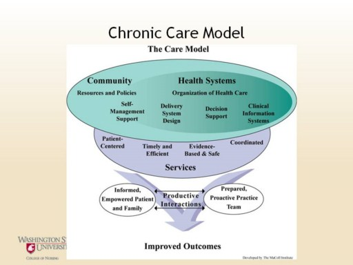 health decisions and the biopsychosocial model View homework help - hca 250 week 1 homework checkpoint health decisions and the biopsychosocial model from hca 250 at university of phoenix health decisions and the.
