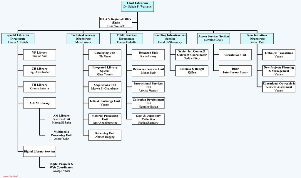 Organizational Chart  Organization  About The Ba Libraries